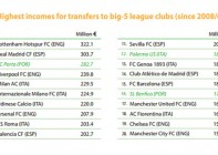 The top 20 clubs ranking for higher incomes from football transfers
