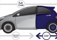 GAP insurance - A graphic representation