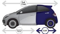 GAP insurance - A graphic representation